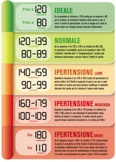 Ipertensione Valori