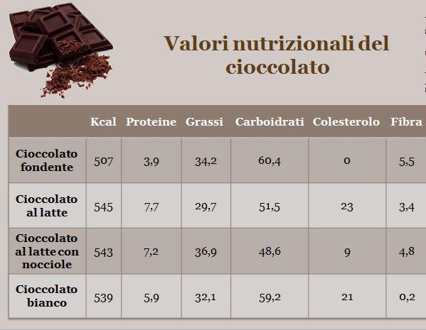 Valori Nutrizionali Cioccolato Fondente